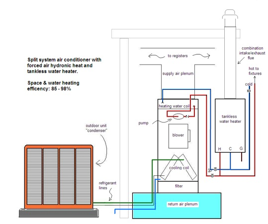 Tucson air conditioning hydronic forced air emmco for Hot air heating systems